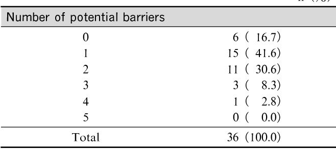 Table 3 Number of patients by number of potential barriers n(%)