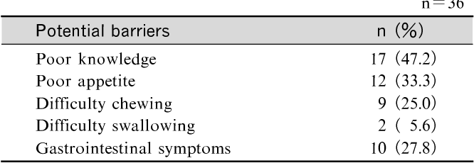 Table 4 Number of patients by potential barriers