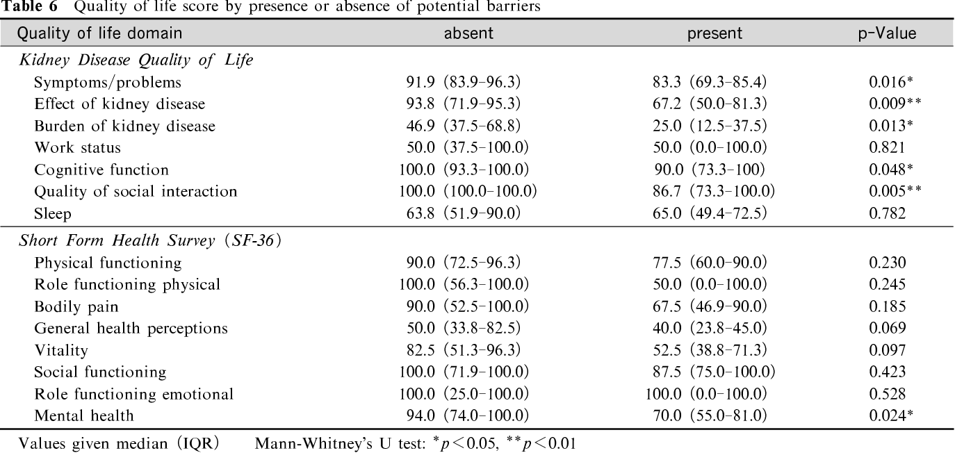 Table 6 Quality of life score by presence or absence of potential barriers Quality of life domain absent present p-Value