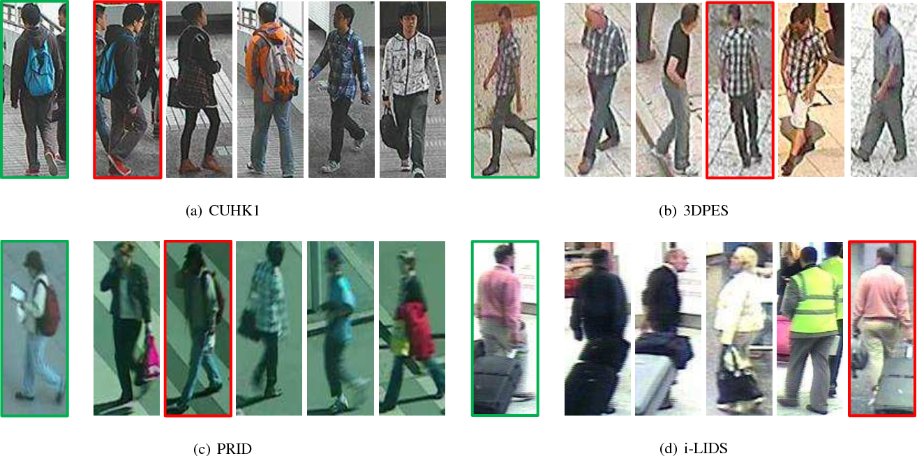 Figure 1 for Triplet-based Deep Similarity Learning for Person Re-Identification
