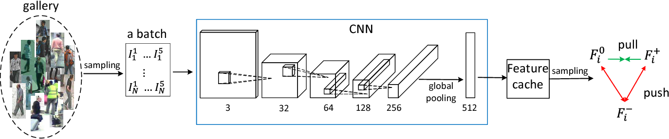 Figure 3 for Triplet-based Deep Similarity Learning for Person Re-Identification