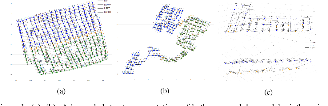 Figure 1 for Novelty Search in Representational Space for Sample Efficient Exploration