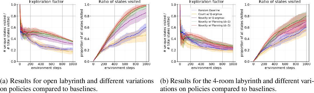 Figure 3 for Novelty Search in Representational Space for Sample Efficient Exploration