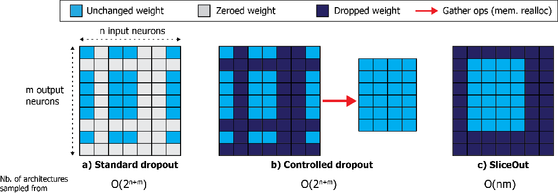 Figure 1 for SliceOut: Training Transformers and CNNs faster while using less memory