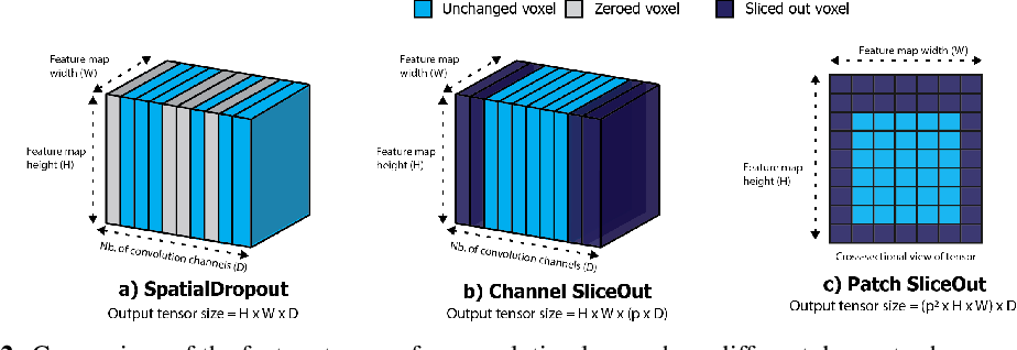 Figure 3 for SliceOut: Training Transformers and CNNs faster while using less memory