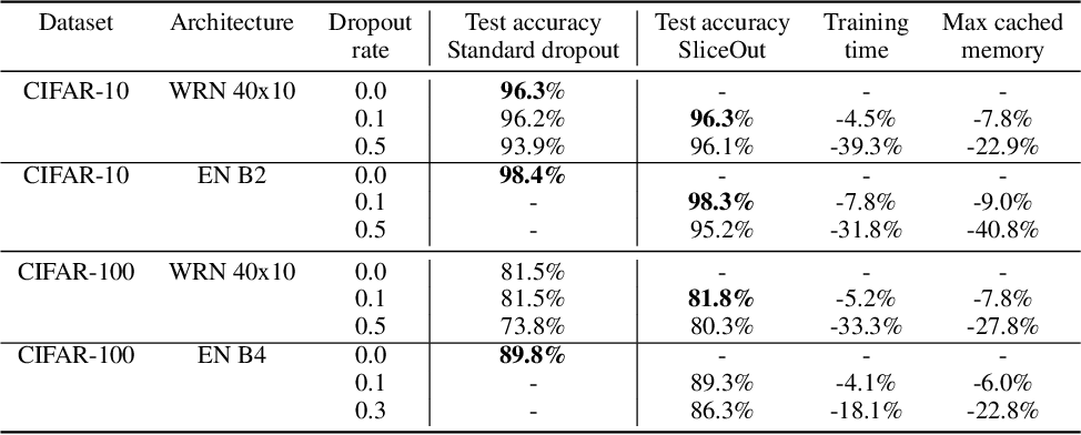 Figure 4 for SliceOut: Training Transformers and CNNs faster while using less memory