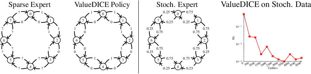 Figure 1 for Imitation Learning via Off-Policy Distribution Matching