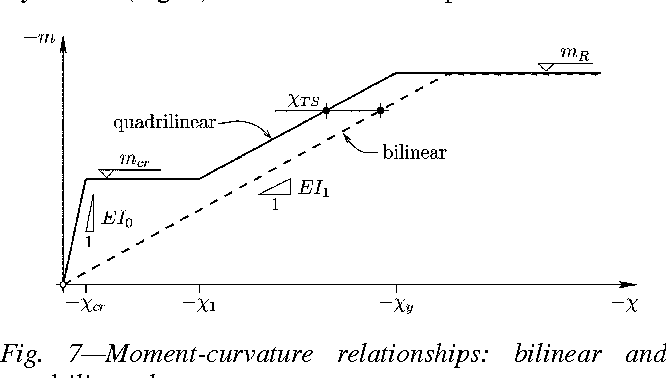 Figure 7 from Punching Shear Strength of Reinforced Concrete