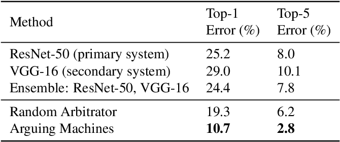 Figure 1 for Arguing Machines: Human Supervision of Black Box AI Systems That Make Life-Critical Decisions
