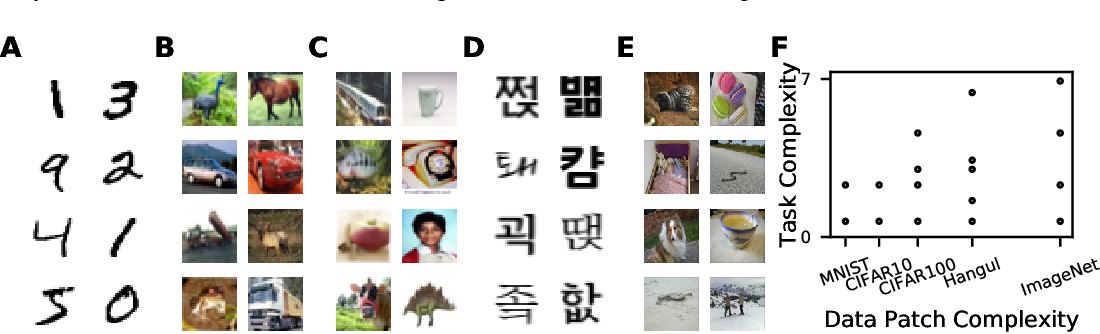 Figure 1 for Hangul Fonts Dataset: a Hierarchical and Compositional Dataset for Interrogating Learned Representations