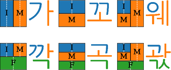 Figure 3 for Hangul Fonts Dataset: a Hierarchical and Compositional Dataset for Interrogating Learned Representations