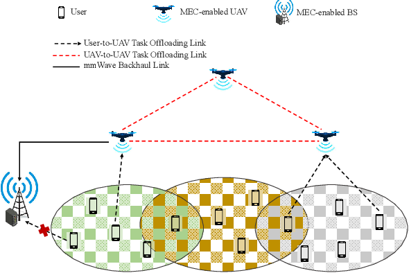 Figure 1 for Collaboration in the Sky: A Distributed Framework for Task Offloading and Resource Allocation in Multi-Access Edge Computing