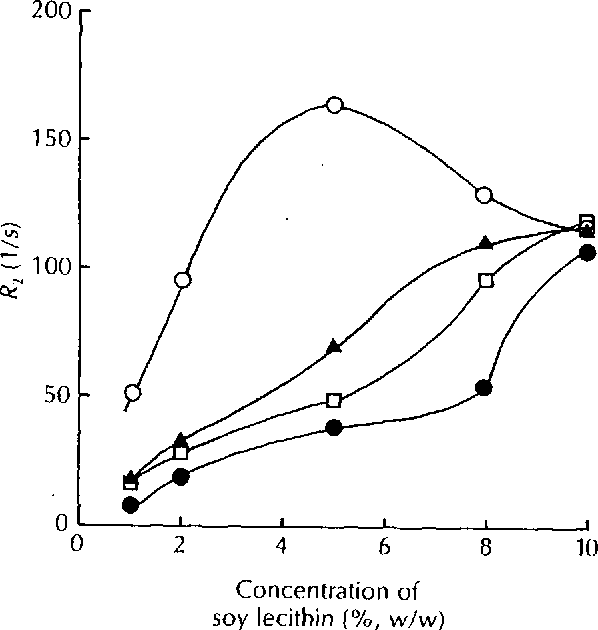 Fig 4. The effect of Soy Lecithin Concentration on the Storage Life of Liposomes. Release of