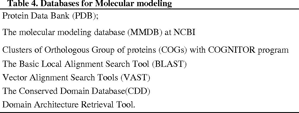 Table 4. Databases for Molecular modeling