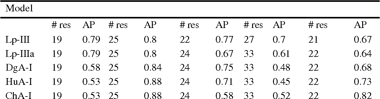 Table 5: Amphipathic potentials of predicted helical segments in apolipoprotein models.