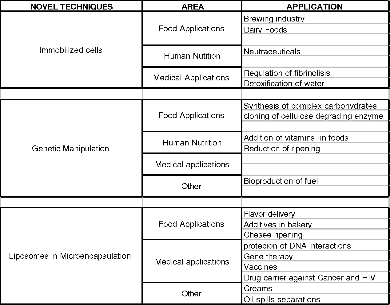 Table 8. Selected Biotechnology Tools and Their Applications