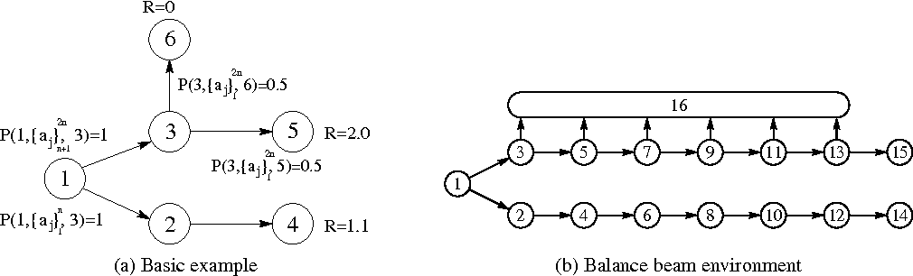 Figure 1 for T-Learning