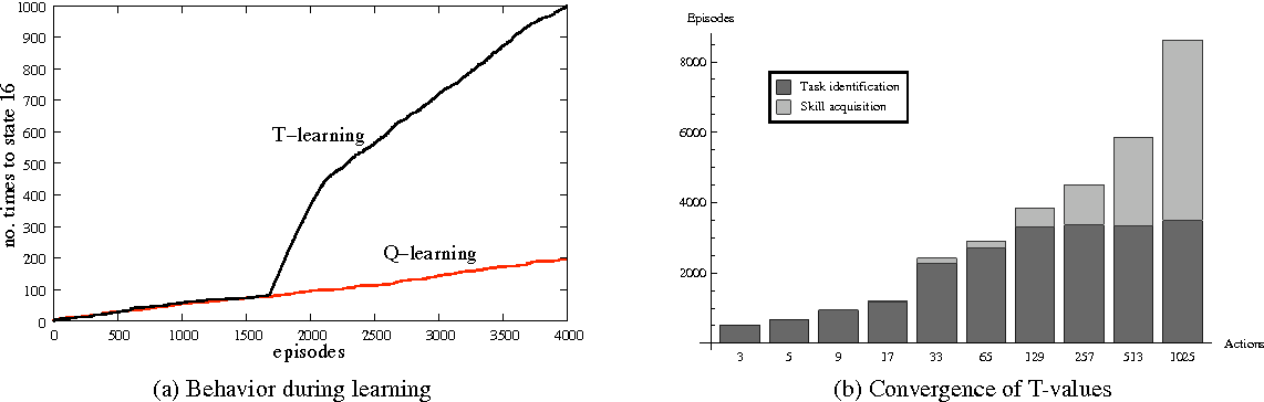 Figure 3 for T-Learning