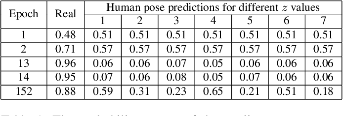 Figure 2 for 3D Human motion anticipation and classification