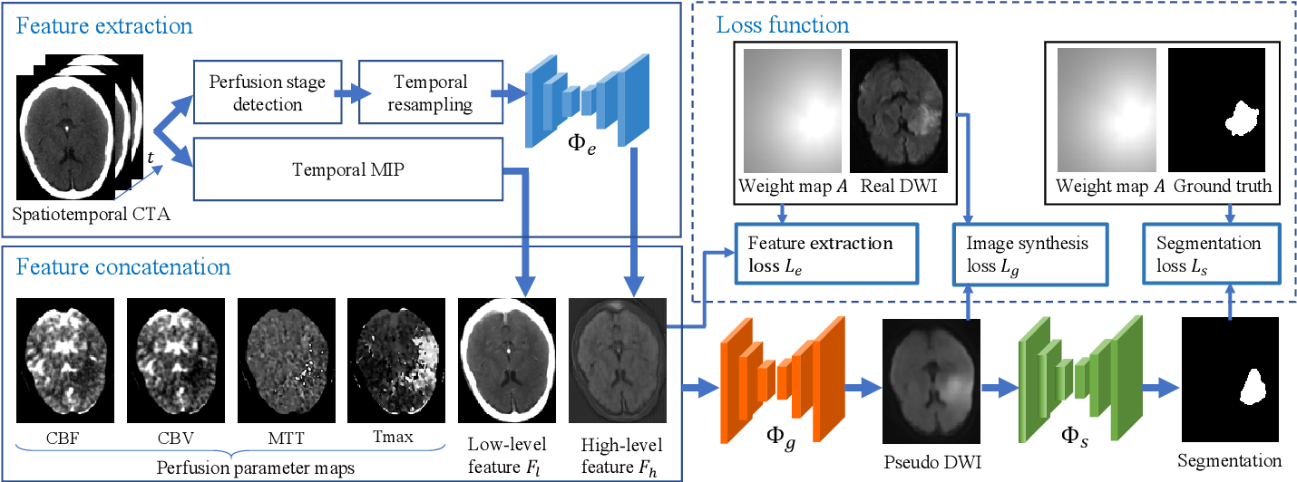 Figure 3 for Automatic Ischemic Stroke Lesion Segmentation from Computed Tomography Perfusion Images by Image Synthesis and Attention-Based Deep Neural Networks