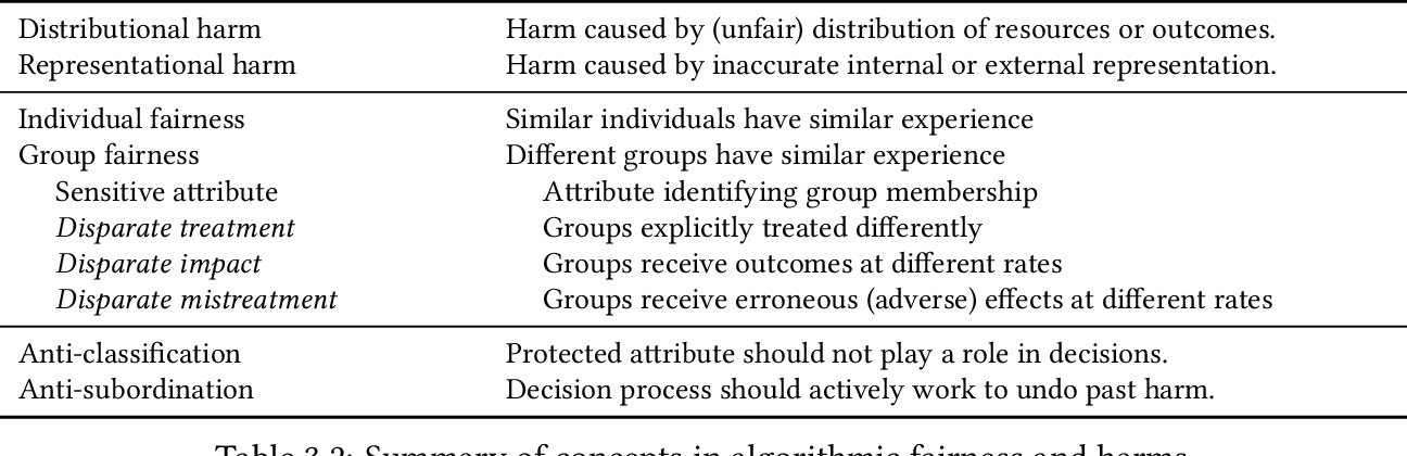 Figure 3 for Fairness and Discrimination in Information Access Systems