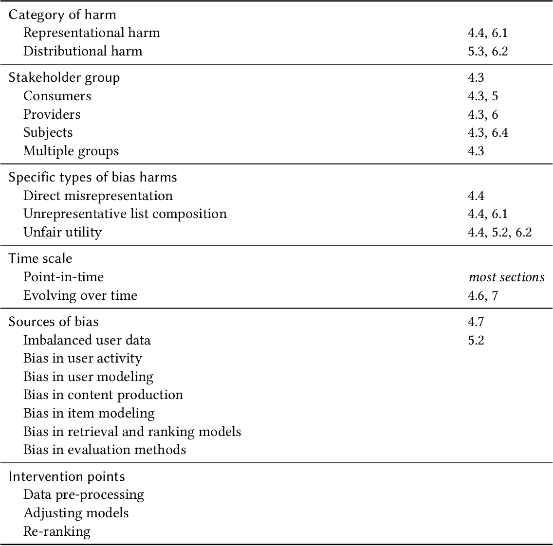 Figure 4 for Fairness and Discrimination in Information Access Systems