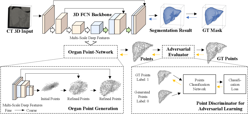 Figure 1 for End-to-End Adversarial Shape Learning for Abdomen Organ Deep Segmentation