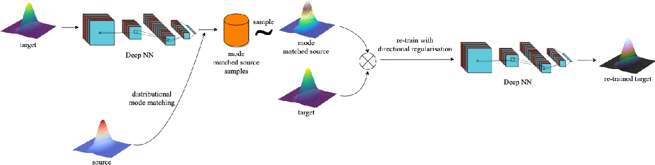 Figure 3 for Guided Weak Supervision for Action Recognition with Scarce Data to Assess Skills of Children with Autism