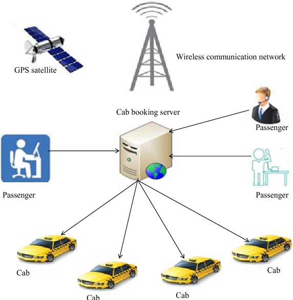 Design and implementation of an intelligent cab service system