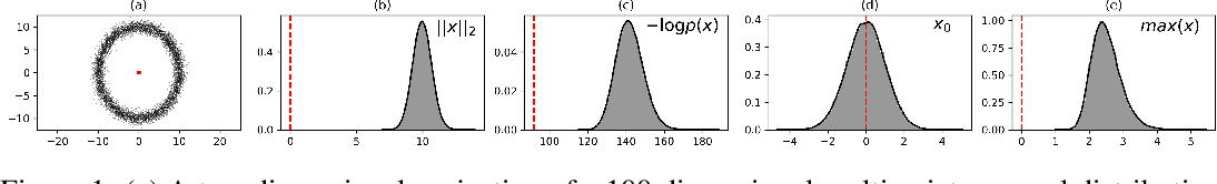 Figure 1 for Density of States Estimation for Out-of-Distribution Detection
