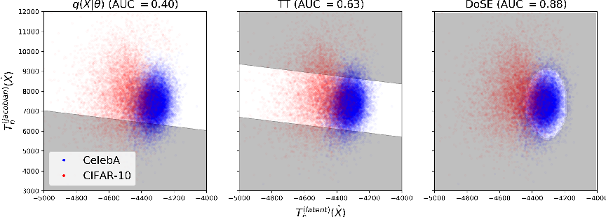 Figure 3 for Density of States Estimation for Out-of-Distribution Detection