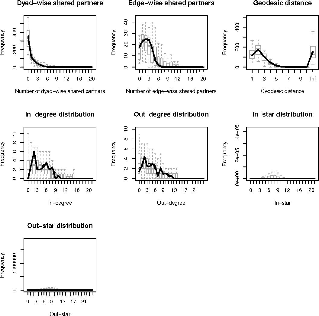 PDF] Estimating Temporal Exponential Random Graph Models by