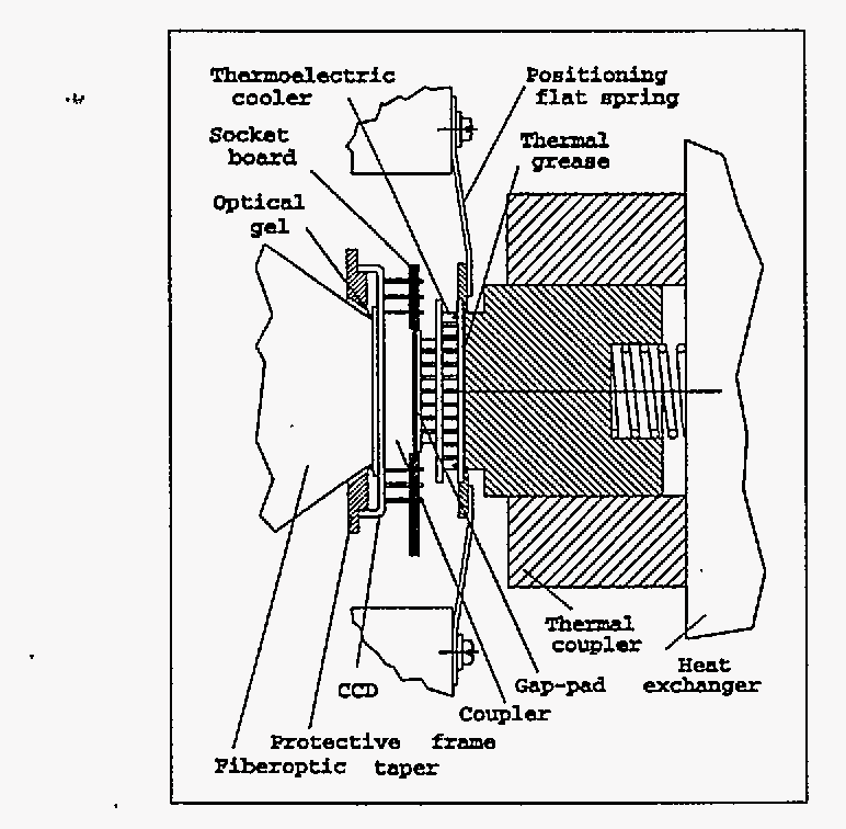 Figure 14 From Charge Coupled Devicefiberoptic Taper Array X Ray