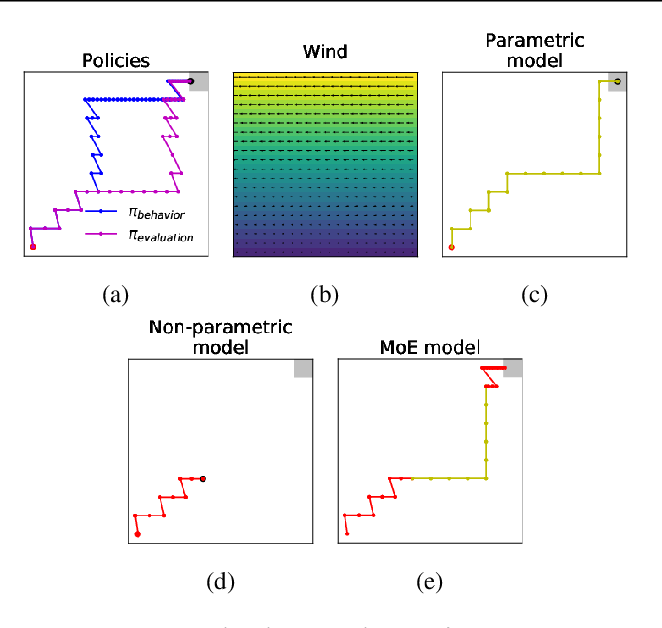 Figure 1 for Combining Parametric and Nonparametric Models for Off-Policy Evaluation