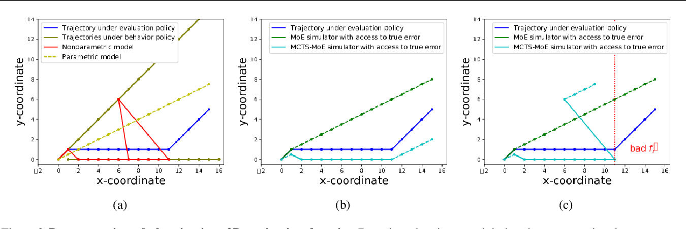 Figure 3 for Combining Parametric and Nonparametric Models for Off-Policy Evaluation
