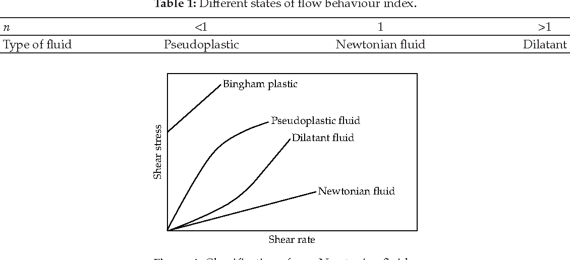 Blood Flow Diagram Of Fluid Dynamics House Wiring Diagram Symbols