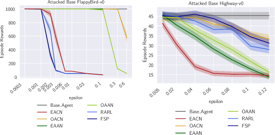 Figure 3 for Improving Robustness of Deep Reinforcement Learning Agents: Environment Attacks based on Critic Networks
