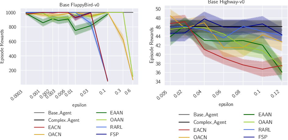 Figure 4 for Improving Robustness of Deep Reinforcement Learning Agents: Environment Attacks based on Critic Networks