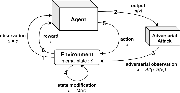 Figure 1 for Improving Robustness of Deep Reinforcement Learning Agents: Environment Attacks based on Critic Networks