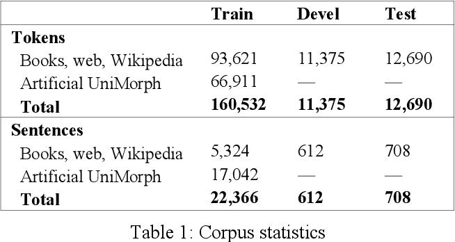 Figure 1 for Morphological Tagging and Lemmatization of Albanian: A Manually Annotated Corpus and Neural Models