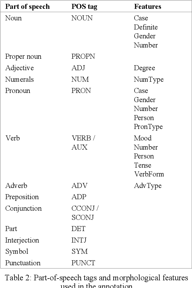 Figure 2 for Morphological Tagging and Lemmatization of Albanian: A Manually Annotated Corpus and Neural Models
