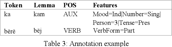 Figure 3 for Morphological Tagging and Lemmatization of Albanian: A Manually Annotated Corpus and Neural Models