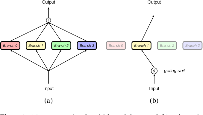 Figure 1 for Dynamic Multi-Branch Layers for On-Device Neural Machine Translation