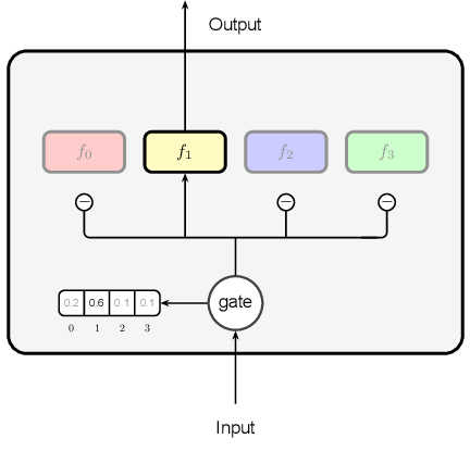 Figure 3 for Dynamic Multi-Branch Layers for On-Device Neural Machine Translation