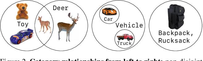 Figure 3 for LVIS: A Dataset for Large Vocabulary Instance Segmentation