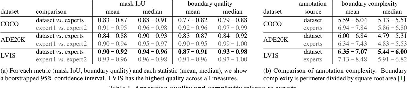 Figure 2 for LVIS: A Dataset for Large Vocabulary Instance Segmentation