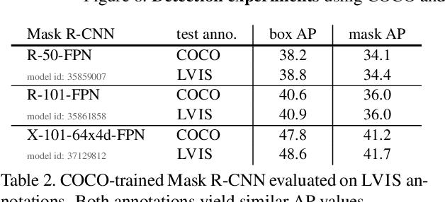 Figure 4 for LVIS: A Dataset for Large Vocabulary Instance Segmentation