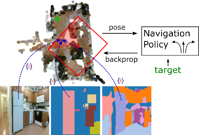 Figure 1 for Simultaneous Mapping and Target Driven Navigation