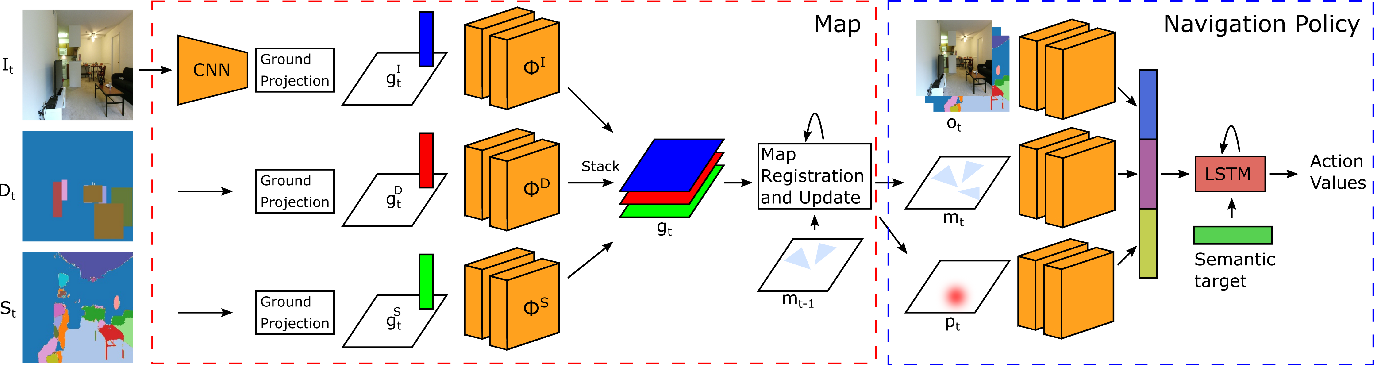 Figure 3 for Simultaneous Mapping and Target Driven Navigation