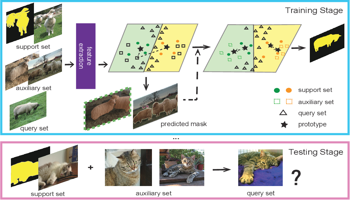 Figure 1 for Few-Shot Semantic Segmentation Augmented with Image-Level Weak Annotations